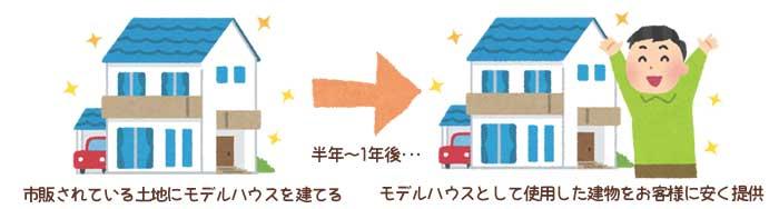 弊社が行う、安さを追求した建売モデルハウスの仕組みとは