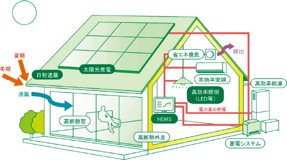ゼロ・エネルギー住宅イメージ02