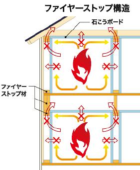 火災保険料率にも反映される耐火性